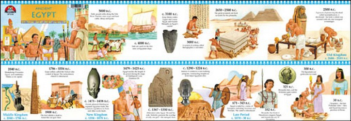 Ancient Egypt Timeline Poster Teachers Bazaar