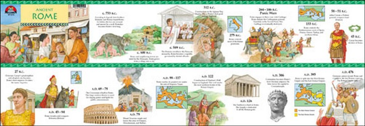 Ancient Rome Timeline Poster Teachers Bazaar