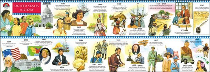 u s history timeline poster teachers bazaar