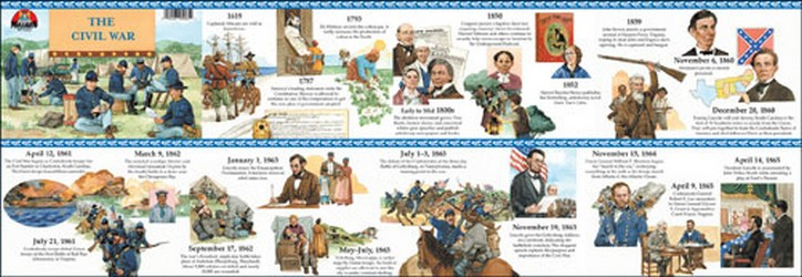 U.S. History The Civil War Timeline Poster : Teachers Bazaar