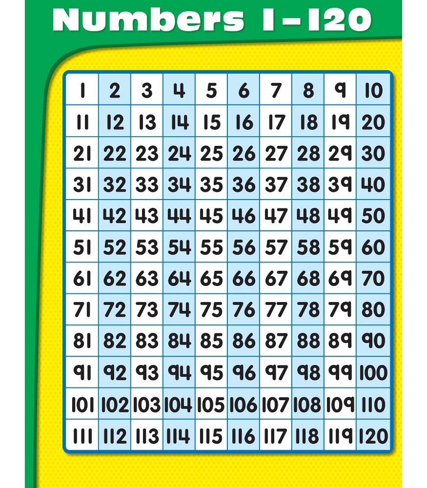 Numbers 1 to 100 Poster : Teachers Bazaar