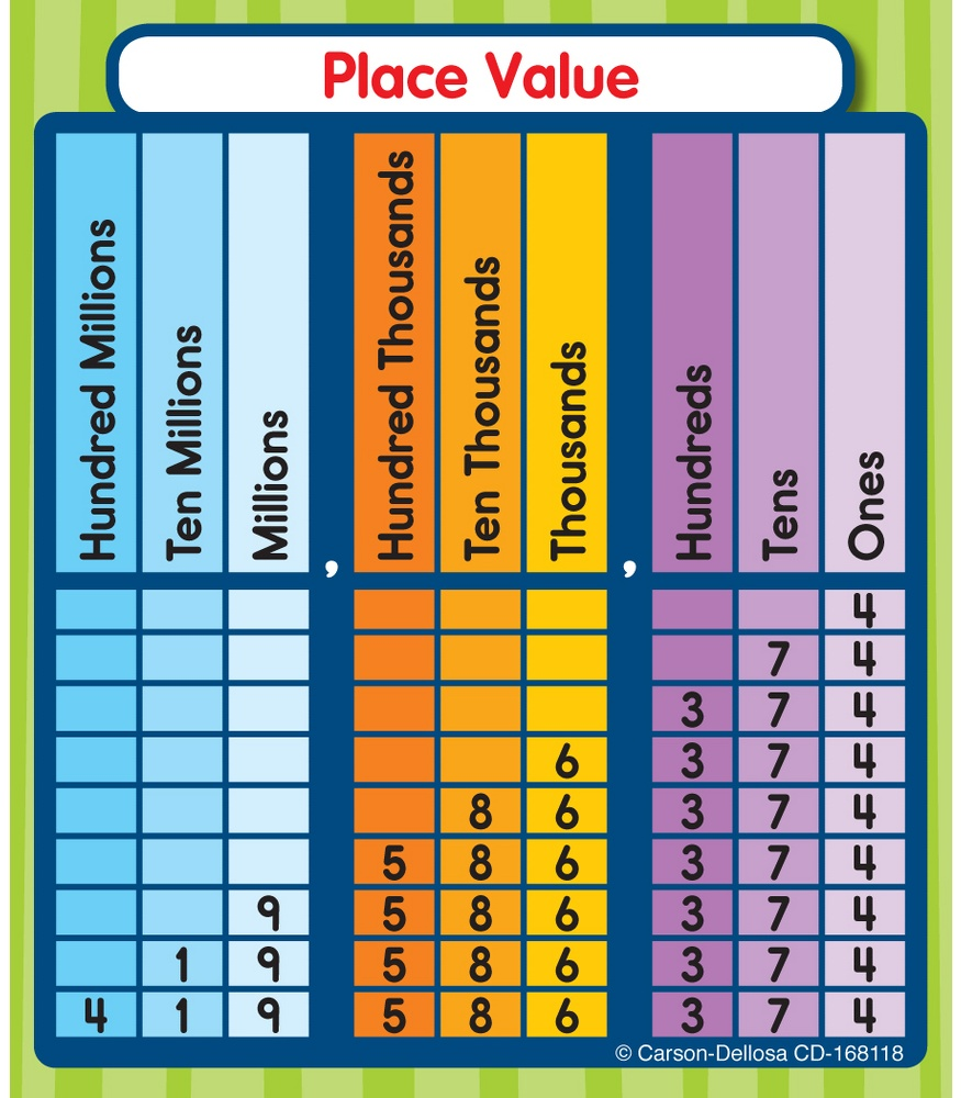 worksheet Place And Value place value stickers teachers bazaar 168118 168118
