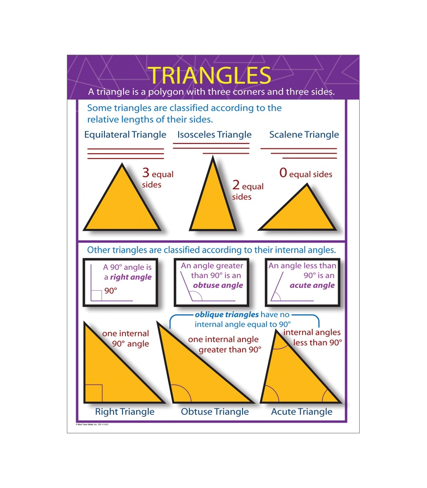Triangles Poster : Teachers Bazaar